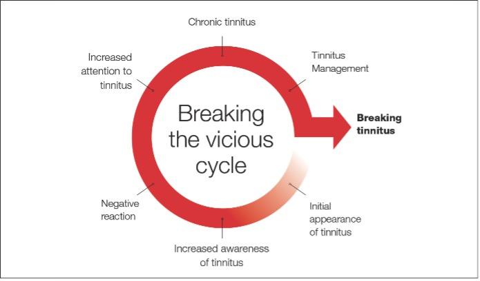 breaking the tinnitus cycle